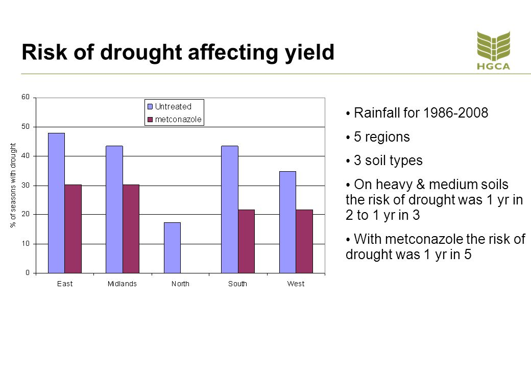 Risk of drought affecting yield Rainfall for 1986-2008 5 regions 3 soil types On heavy & medium soils the risk of drought was 1 yr in 2 to 1 yr in 3 With metconazole the risk of drought was 1 yr in 5