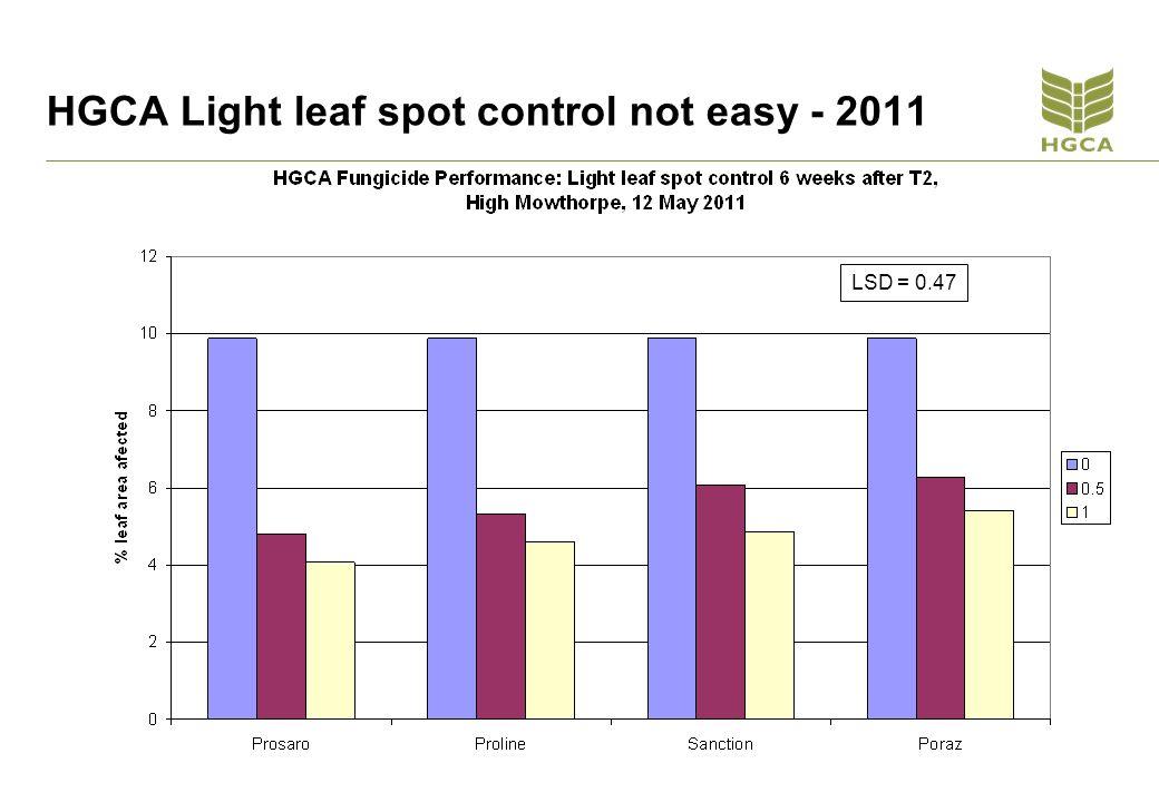 HGCA Light leaf spot control not easy - 2011 LSD = 0.47