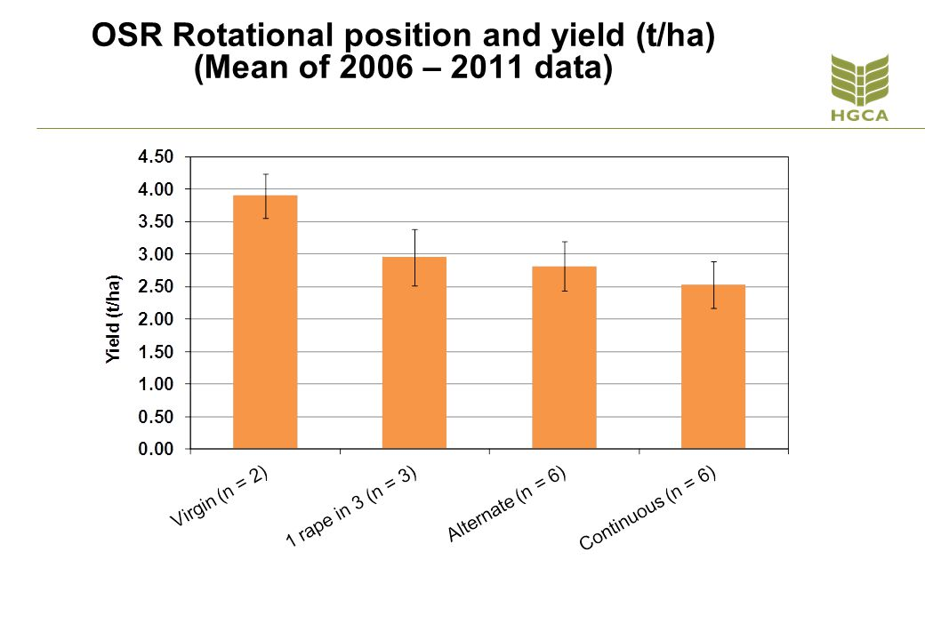 OSR Rotational position and yield (t/ha) (Mean of 2006 – 2011 data)