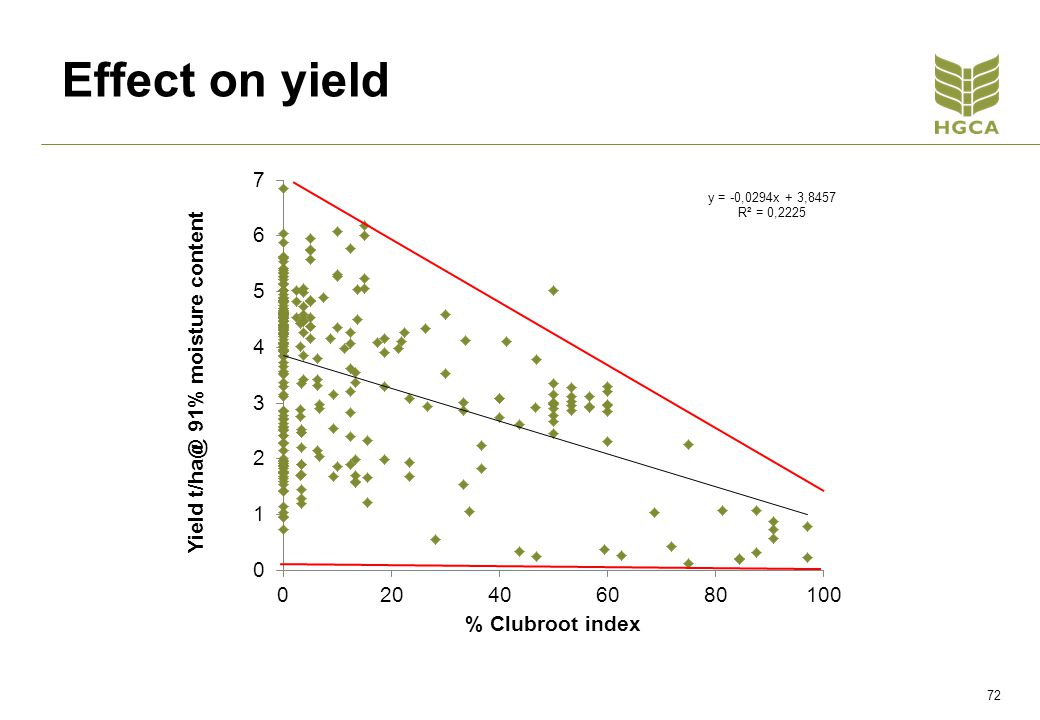 Effect on yield 72
