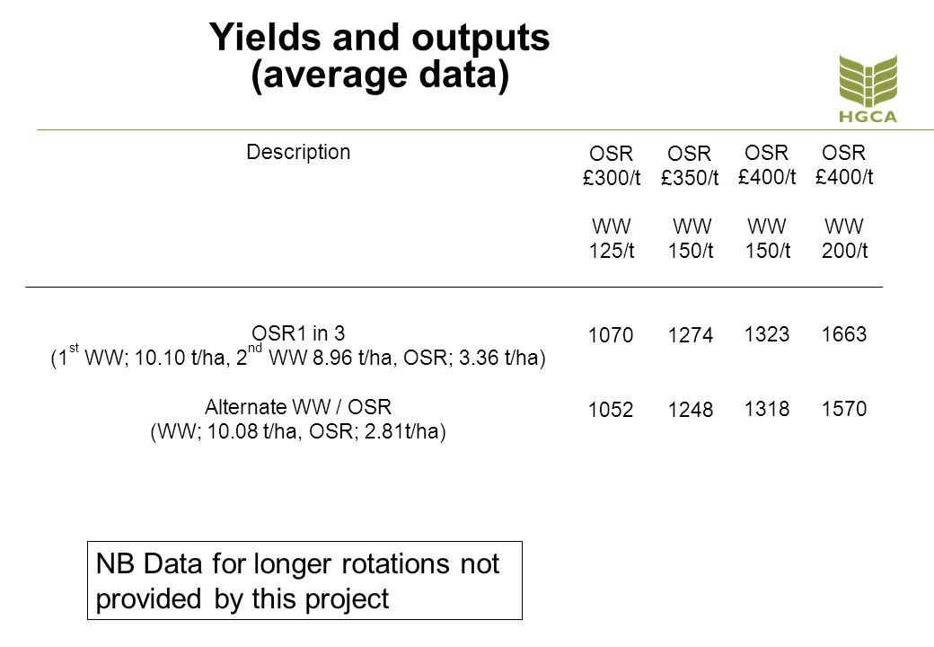 Responses c. 1 t/ha from all products, Herefordshire 2010