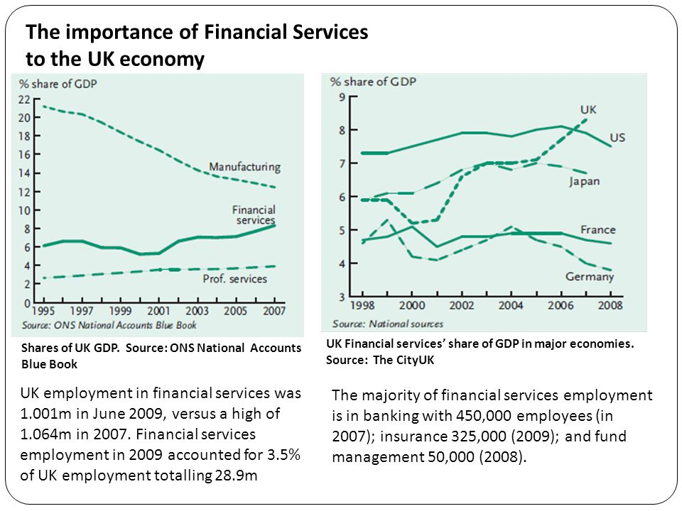 The majority of financial services employment is in banking with 450,000 employees (in 2007); insurance 325,000 (2009); and fund management 50,000 (20