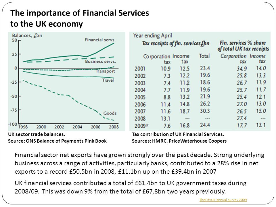 The importance of Financial Services to the UK economy UK financial services contributed a total of £61.4bn to UK government taxes during 2008/09. Thi