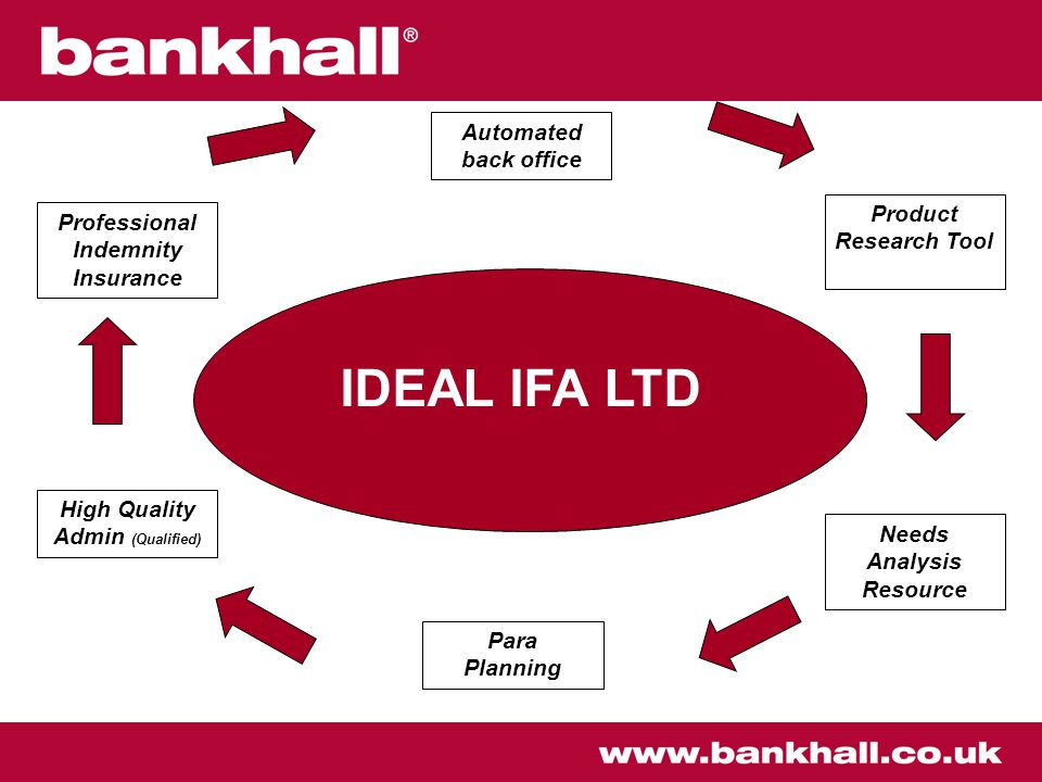 IDEAL IFA LTD Automated back office Product Research Tool Professional Indemnity Insurance High Quality Admin (Qualified) Needs Analysis Resource Para Planning
