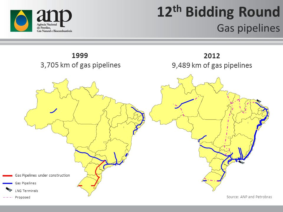 Source: ANP and Petrobras LNG Terminals Gas Pipelines Gas Pipelines under construction 1999 3,705 km of gas pipelines 2012 9,489 km of gas pipelines 12 th Bidding Round Gas pipelines Source: ANP and Petrobras Proposed