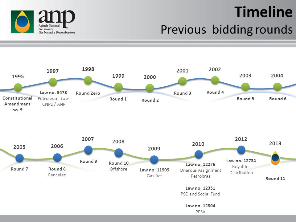Timeline Previous bidding rounds 1997 Law no.