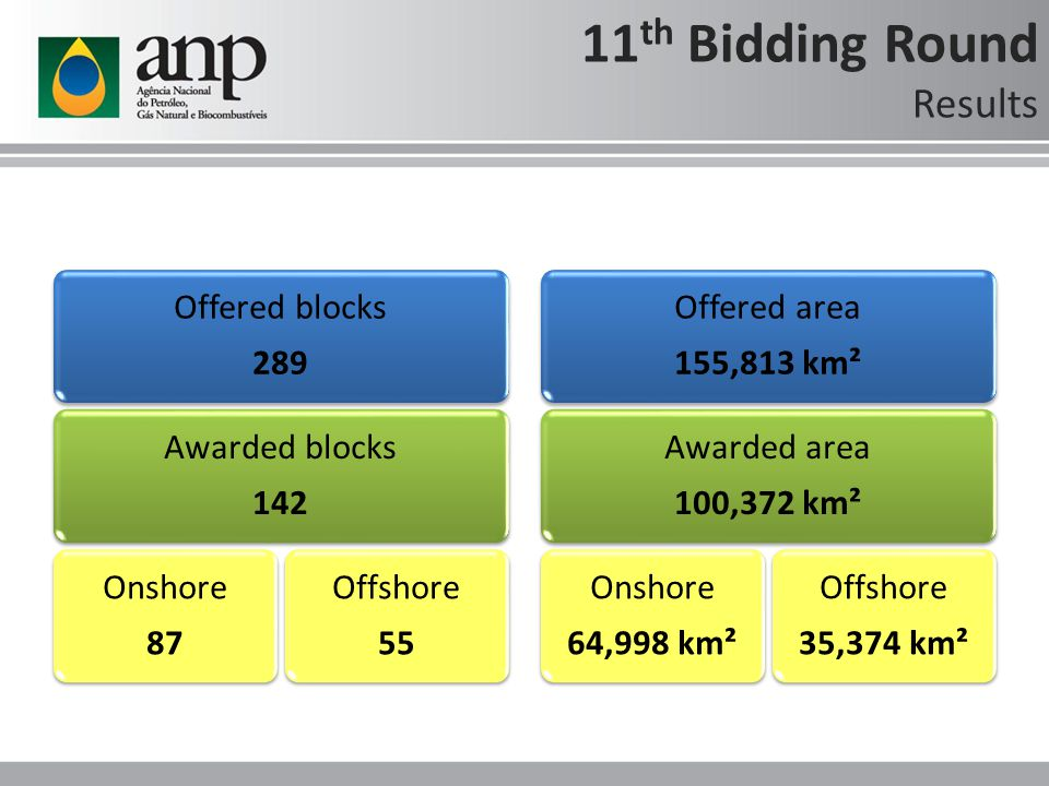 11 th Bidding Round Results Offered blocks 289 Awarded blocks 142 Onshore 87 Offshore 55 Offered area 155,813 km² Awarded area 100,372 km² Onshore 64,