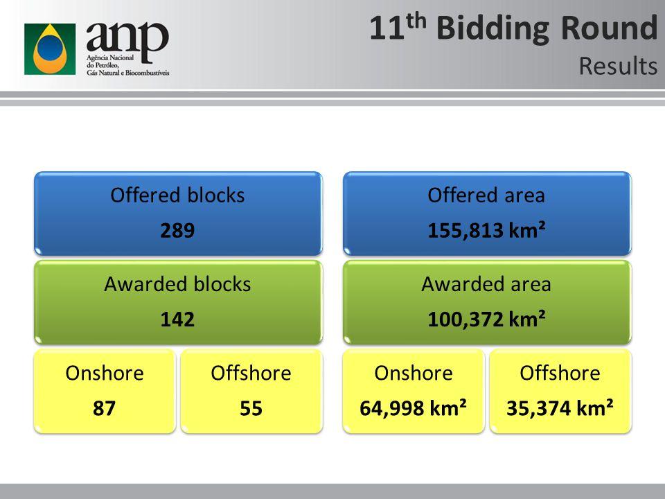 11 th Bidding Round Results Offered blocks 289 Awarded blocks 142 Onshore 87 Offshore 55 Offered area 155,813 km² Awarded area 100,372 km² Onshore 64,998 km² Offshore 35,374 km²