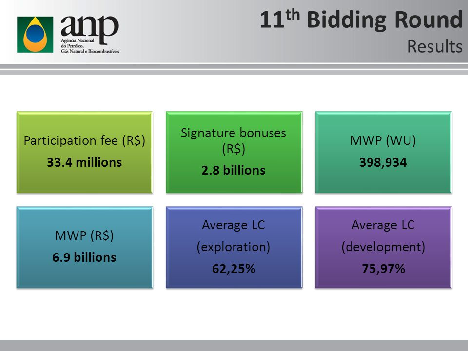 11 th Bidding Round Record numbers