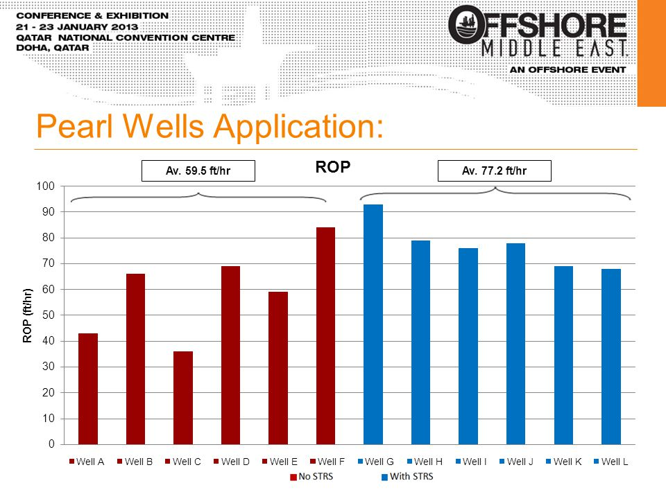 Pearl Wells Application: 13 Av. 59.5 ft/hrAv. 77.2 ft/hr