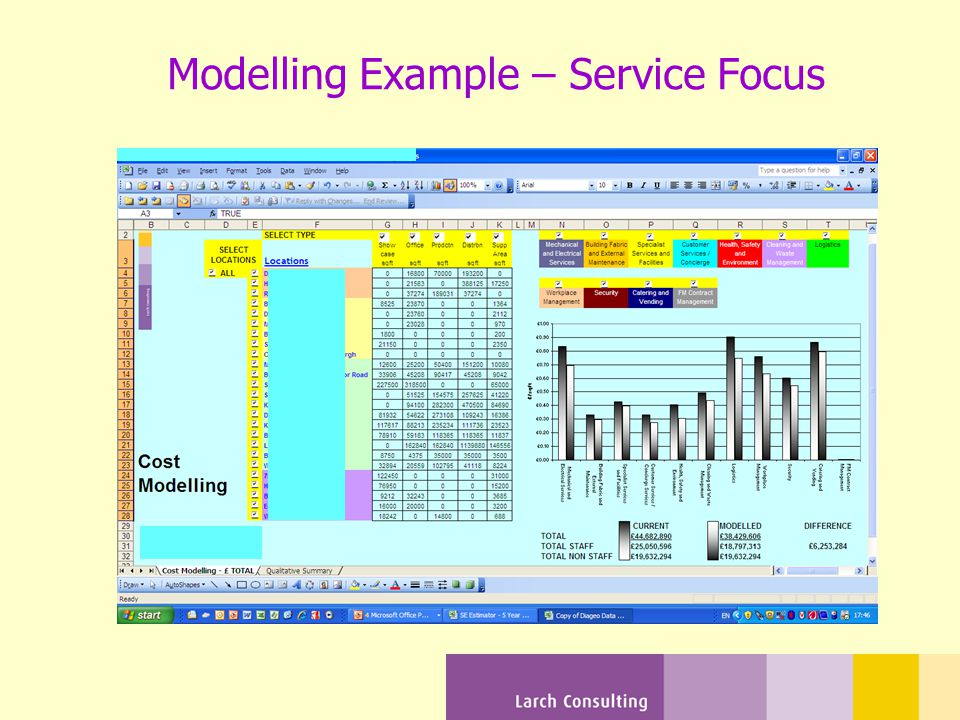 Modelling Example – Service Focus