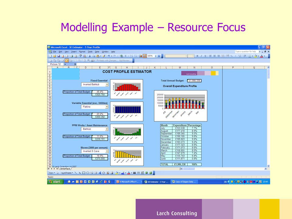 Modelling Example – Resource Focus