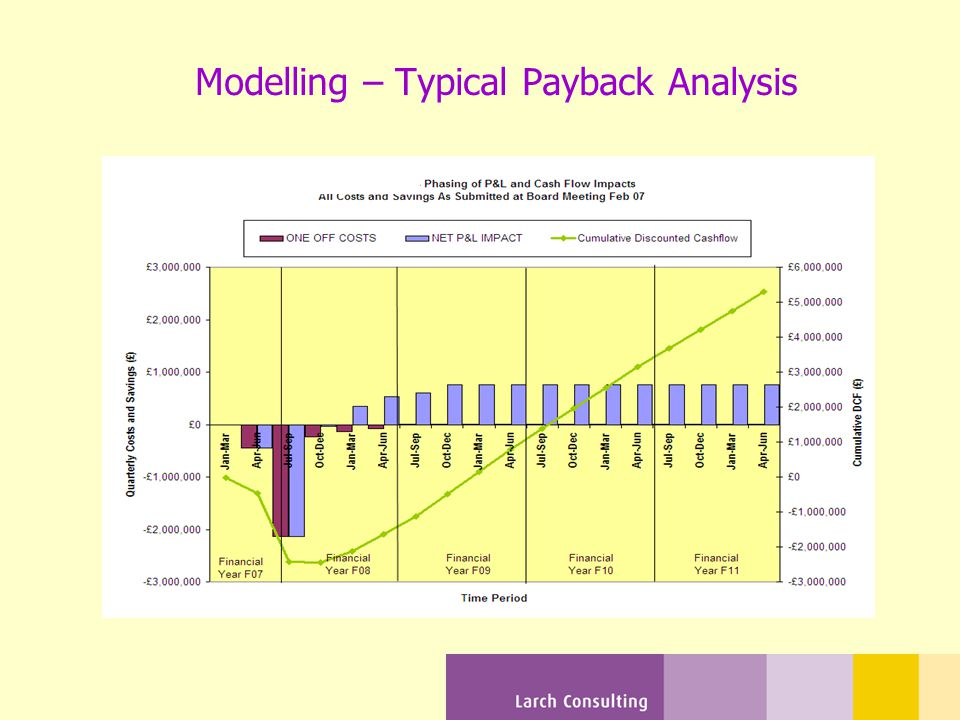Modelling – Typical Payback Analysis