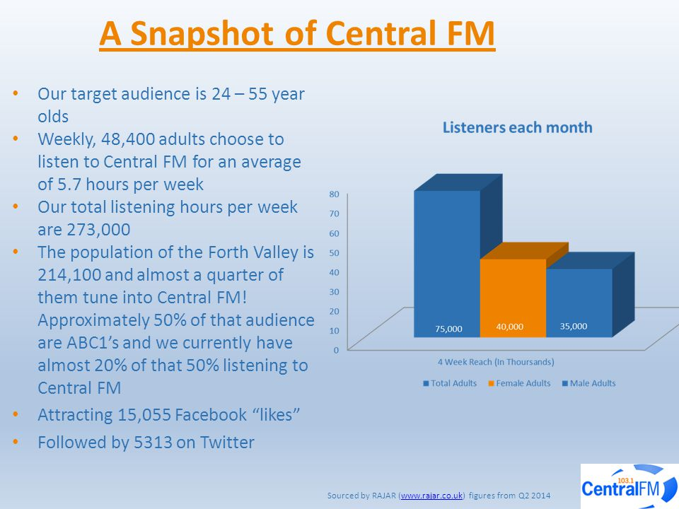A Snapshot of Central FM Our target audience is 24 – 55 year olds Weekly, 48,400 adults choose to listen to Central FM for an average of 5.7 hours per