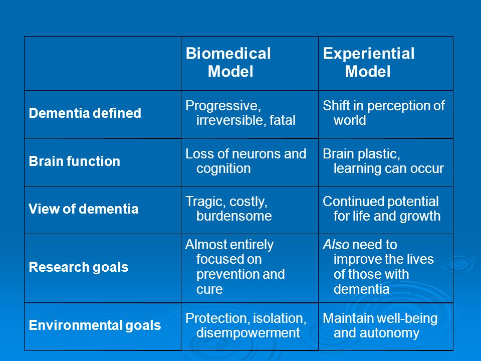 Biomedical Model Experiential Model Dementia defined Progressive, irreversible, fatal Shift in perception of world Brain function Loss of neurons and cognition Brain plastic, learning can occur View of dementia Tragic, costly, burdensome Continued potential for life and growth Research goals Almost entirely focused on prevention and cure Also need to improve the lives of those with dementia Environmental goals Protection, isolation, disempowerment Maintain well-being and autonomy