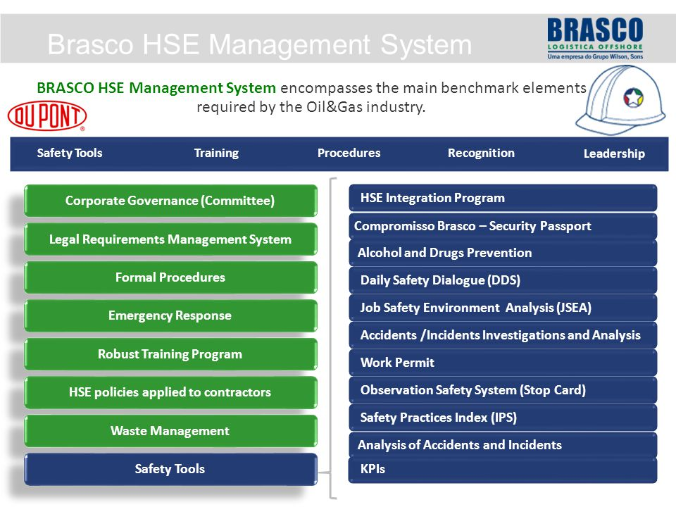 Brasco HSE Management System HSE Integration ProgramCompromisso Brasco – Security Passport Alcohol and Drugs Prevention Daily Safety Dialogue (DDS) Job Safety Environment Analysis (JSEA) Accidents /Incidents Investigations and Analysis Work Permit Observation Safety System (Stop Card) Safety Practices Index (IPS) Analysis of Accidents and Incidents BRASCO HSE Management System encompasses the main benchmark elements required by the Oil&Gas industry.