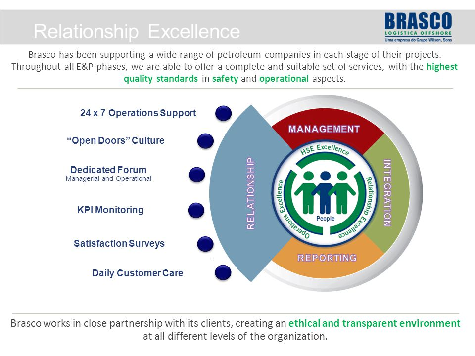 Brasco has been supporting a wide range of petroleum companies in each stage of their projects.