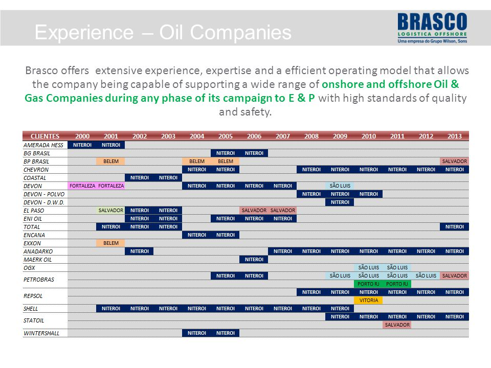 Experience – Oil Companies Brasco offers extensive experience, expertise and a efficient operating model that allows the company being capable of supporting a wide range of onshore and offshore Oil & Gas Companies during any phase of its campaign to E & P with high standards of quality and safety.