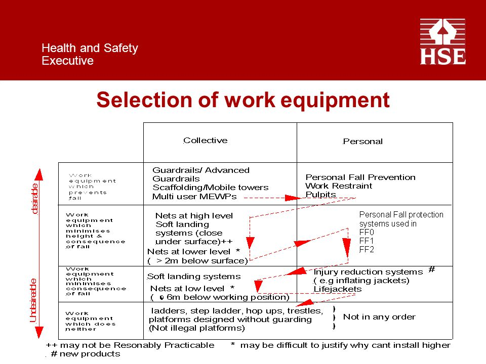 Health and Safety Executive Selection of work equipment