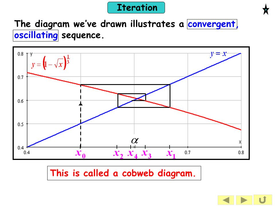 Iteration The diagram we've drawn illustrates a convergent, oscillating sequence.