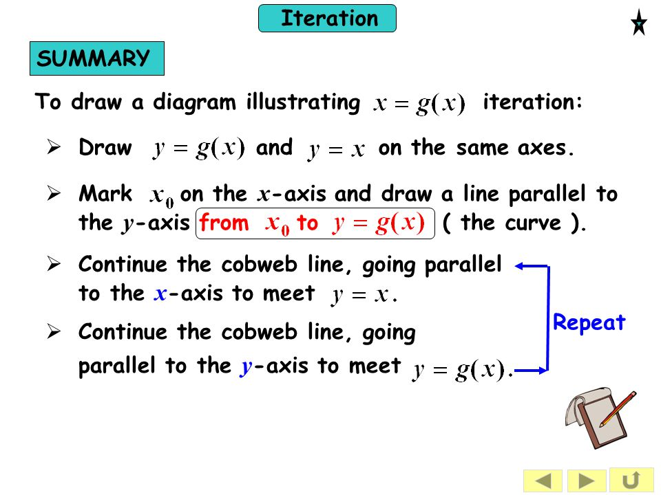 Iteration SUMMARY To draw a diagram illustrating iteration:  Draw and on the same axes.