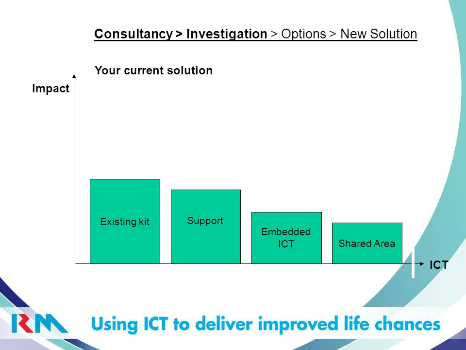 ICT Impact New Kit Support Services Training, CPD & Change Management Platform & VLE Consultancy > Investigation > Options > New Solution The Dorset MSP Options