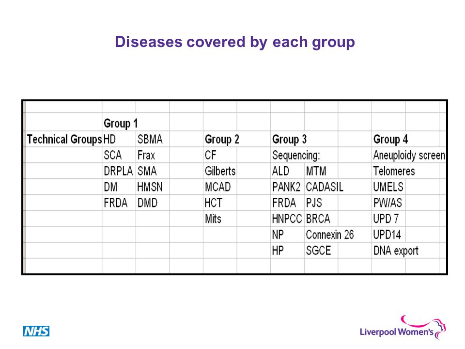 Diseases covered by each group