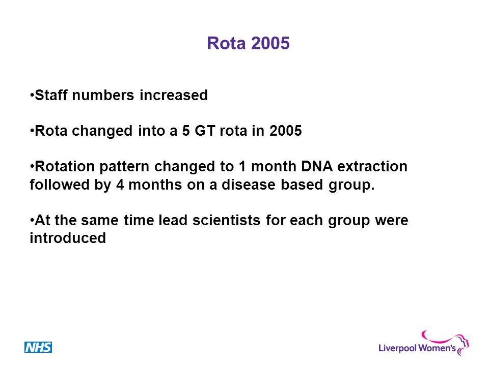 Example of rotation system Jan-09Feb-09Mar-09Apr-09May-09Jun-09Jul-09Aug-09Sep-09Oct-09 11 DNA ext 2222 33 222 3333 4 3333 4444 4444 1111 4 1111 222
