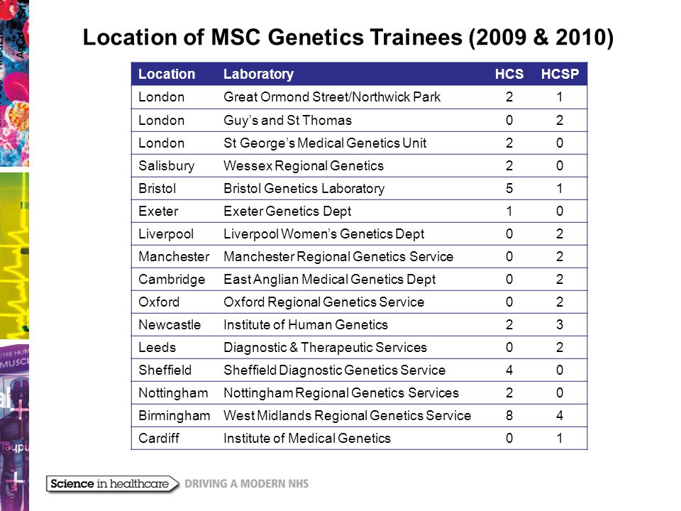 Role of the National Healthcare Science School of Genetics  Oversee the delivery of the training programme.