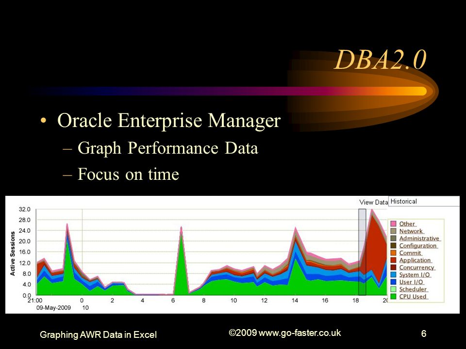 Graphing AWR Data in Excel ©2009 www.go-faster.co.uk 6 DBA2.0 Oracle Enterprise Manager –Graph Performance Data –Focus on time