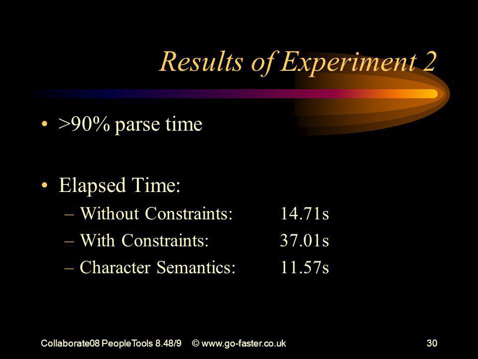 Collaborate08 PeopleTools 8.48/9© www.go-faster.co.uk30 Results of Experiment 2 >90% parse time Elapsed Time: –Without Constraints: 14.71s –With Constraints: 37.01s –Character Semantics:11.57s