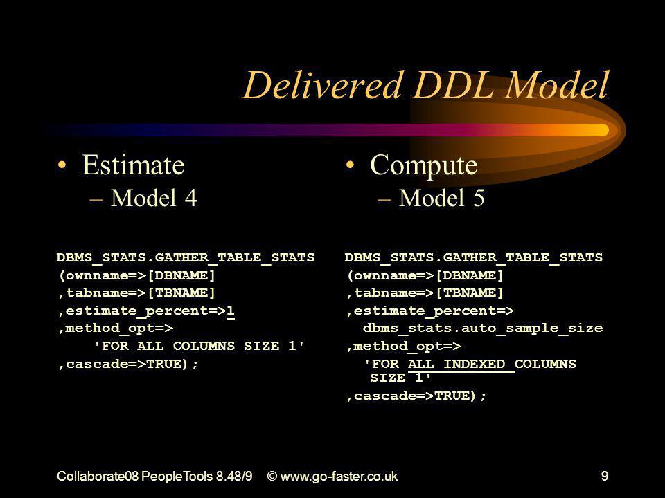 Collaborate08 PeopleTools 8.48/9© www.go-faster.co.uk9 Delivered DDL Model Estimate –Model 4 DBMS_STATS.GATHER_TABLE_STATS (ownname=>[DBNAME],tabname=