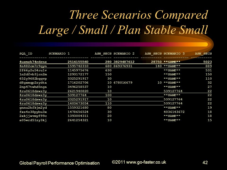 Global Payroll Performance Optimisation ©2011 www.go-faster.co.uk 42 Three Scenarios Compared Large / Small / Plan Stable Small SQL_ID SCENARIO 1 ASH_