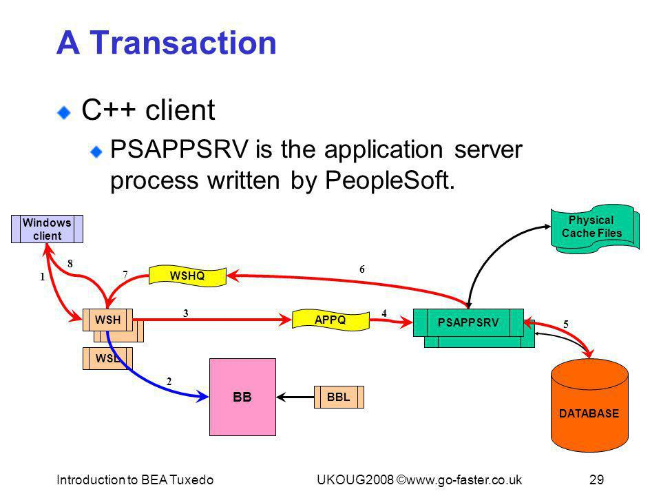 Introduction to BEA TuxedoUKOUG2008 ©www.go-faster.co.uk29 PSAPPSRV DATABASE WSL WSH BBL BB APPQ WSHQ A Transaction C++ client PSAPPSRV is the applica