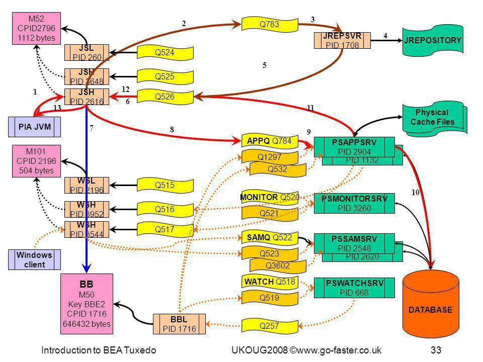 Introduction to BEA TuxedoUKOUG2008 ©www.go-faster.co.uk33 Q3602 PSMONITORSRV PID 3260 MONITOR Q520 Q521 Q532 JSH PID 2616 WSH PID 3544 PSAPPSRV PID 1