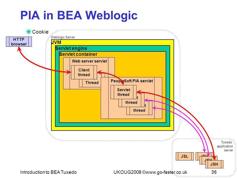 Introduction to BEA TuxedoUKOUG2008 ©www.go-faster.co.uk36 Tuxedo application server Weblogic Server JVM JSLJSH Servlet engine Servlet container JSH W