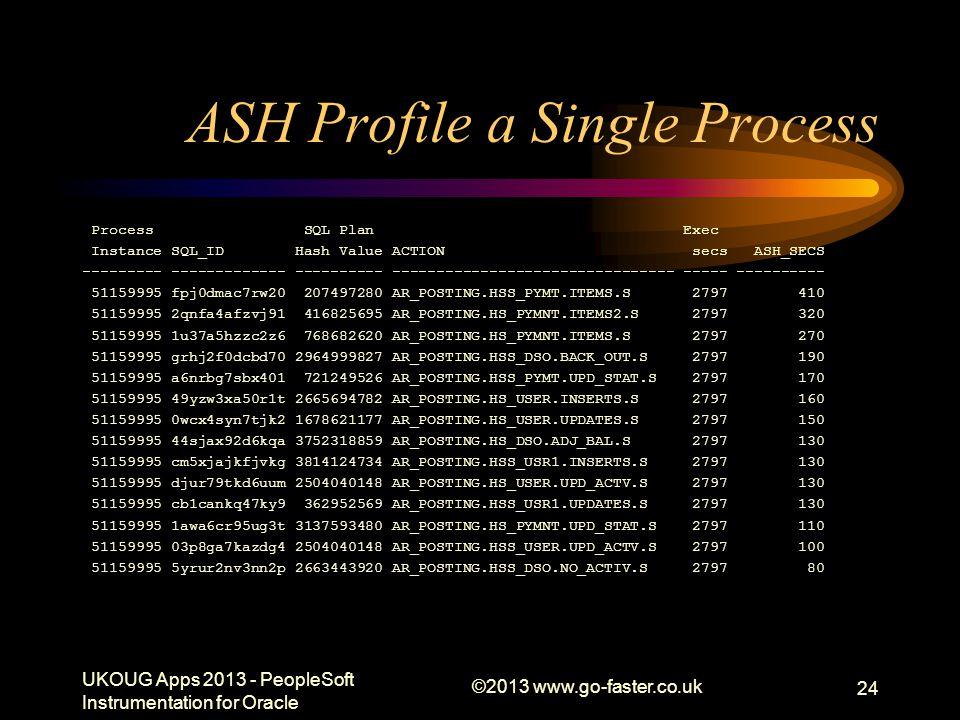 ASH Profile a Single Process Process SQL Plan Exec Instance SQL_ID Hash Value ACTION secs ASH_SECS --------- ------------- ---------- ----------------