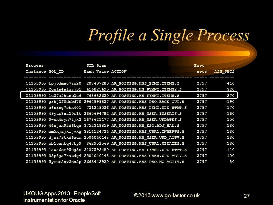 Profile a Single Process Process SQL Plan Exec Instance SQL_ID Hash Value ACTION secs ASH_SECS --------- ------------- ---------- --------------------