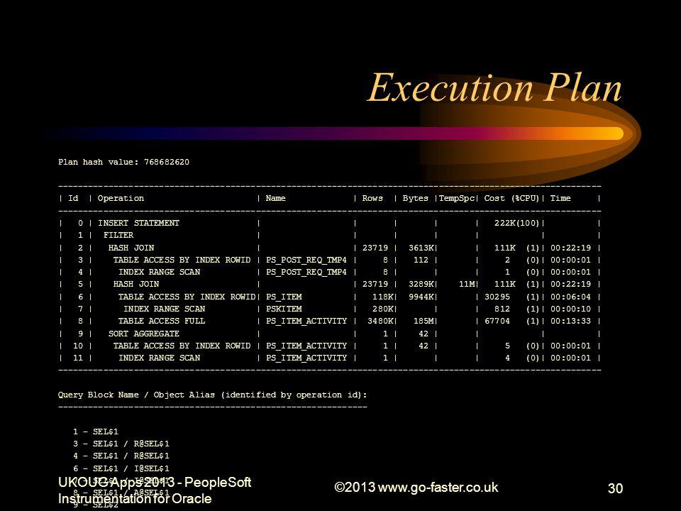 Execution Plan Plan hash value: 768682620 -----------------------------------------------------------------------------------------------------------