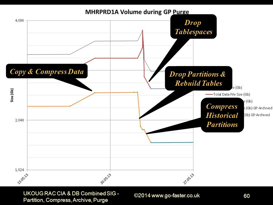 UKOUG RAC CIA & DB Combined SIG - Partition, Compress, Archive, Purge ©2014 www.go-faster.co.uk 60 Copy & Compress Data Drop Partitions & Rebuild Tabl