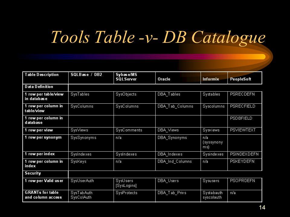14 Tools Table -v- DB Catalogue