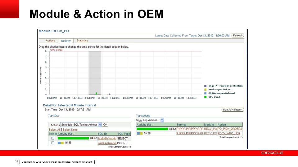 Copyright © 2012, Oracle and/or its affiliates. All rights reserved. 35 Module & Action in OEM