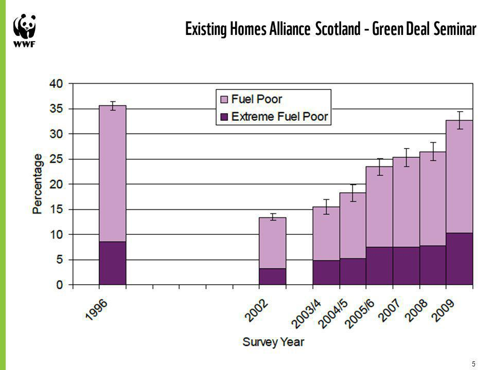 5 Existing Homes Alliance Scotland - Green Deal Seminar Scale of challenge