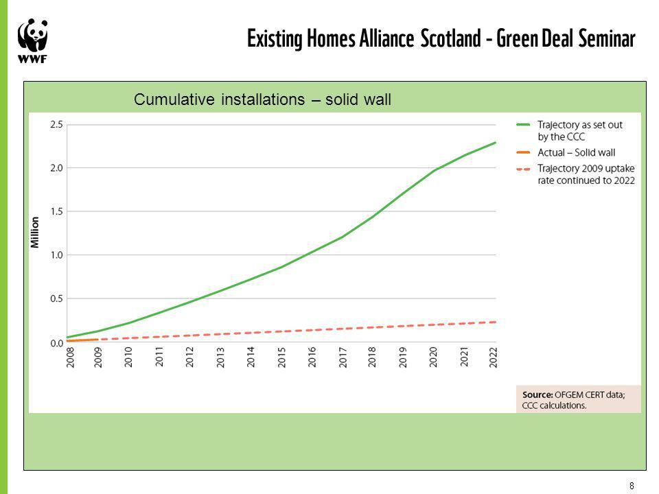 8 Existing Homes Alliance Scotland - Green Deal Seminar Cumulative installations – solid wall