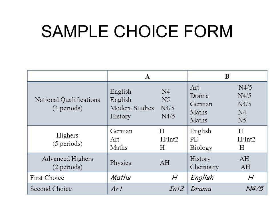 SAMPLE CHOICE FORM AB National Qualifications (4 periods) English N4 English N5 Modern Studies N4/5 History N4/5 Art N4/5 Drama N4/5 German N4/5 Maths N4 Maths N5 Highers (5 periods) German H Art H/Int2 Maths H English H PE H/Int2 Biology H Advanced Highers (2 periods) Physics AH History AH Chemistry AH First Choice Maths HEnglish H Second Choice Art Int2Drama N4/5