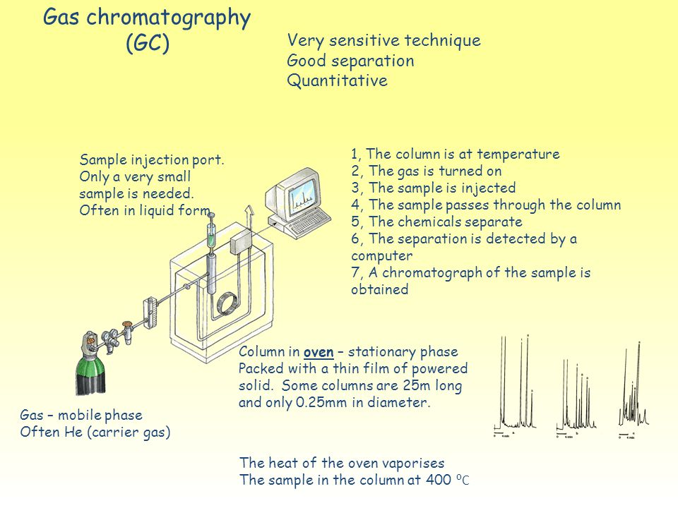 Gas chromatography (GC) Very sensitive technique Good separation Quantitative Gas – mobile phase Often He (carrier gas) Sample injection port. Only a