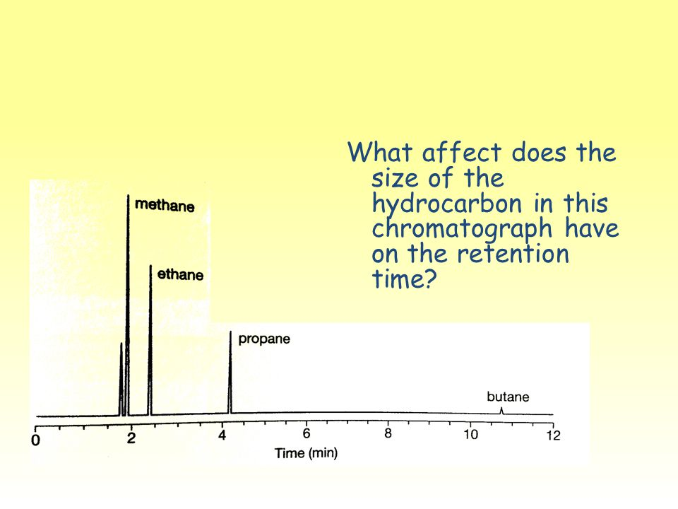 What affect does the size of the hydrocarbon in this chromatograph have on the retention time?