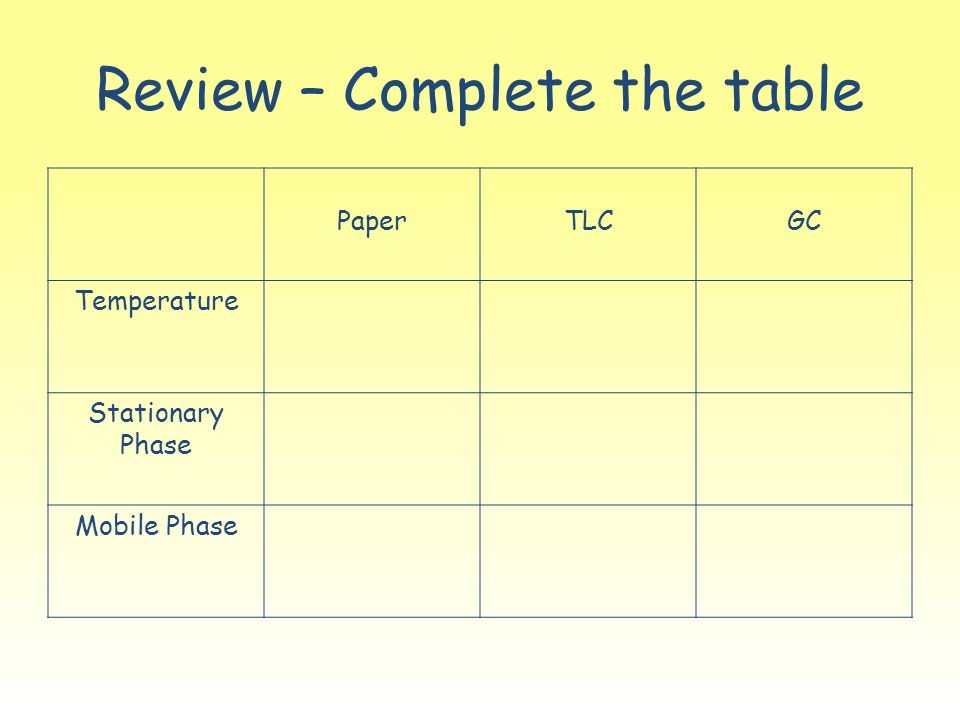 Review – Complete the table PaperTLCGC Temperature Stationary Phase Mobile Phase