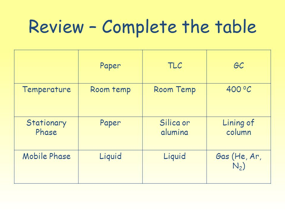 Review – Complete the table PaperTLCGC TemperatureRoom tempRoom Temp400 ⁰ C Stationary Phase PaperSilica or alumina Lining of column Mobile PhaseLiqui