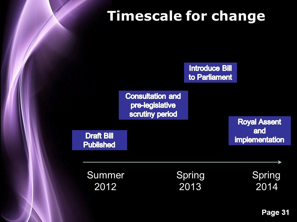 Page 31 Timescale for change Summer Spring Spring 2012 2013 2014
